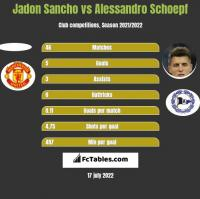 Jadon Sancho vs Alessandro Schoepf h2h player stats