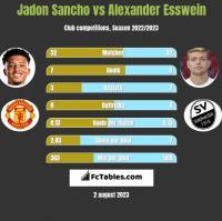 Jadon Sancho vs Alexander Esswein h2h player stats