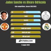 Jadon Sancho vs Alvaro Odriozola h2h player stats