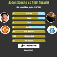 Jadon Sancho vs Amir Abrashi h2h player stats