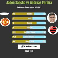 Jadon Sancho vs Andreas Pereira h2h player stats