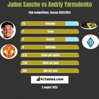 Jadon Sancho vs Andriy Yarmolenko h2h player stats