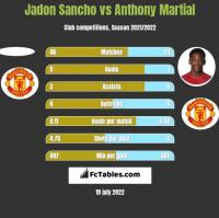 Jadon Sancho vs Anthony Martial h2h player stats