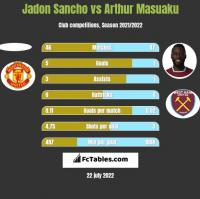 Jadon Sancho vs Arthur Masuaku h2h player stats
