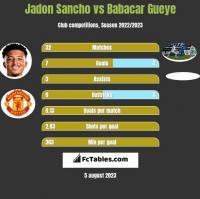 Jadon Sancho vs Babacar Gueye h2h player stats