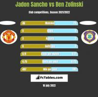 Jadon Sancho vs Ben Zolinski h2h player stats