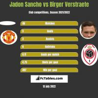 Jadon Sancho vs Birger Verstraete h2h player stats