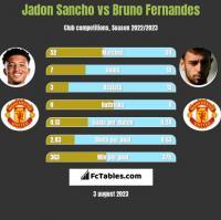 Jadon Sancho vs Bruno Fernandes h2h player stats