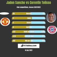 Jadon Sancho vs Corentin Tolisso h2h player stats