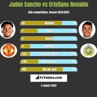 Jadon Sancho vs Cristiano Ronaldo h2h player stats