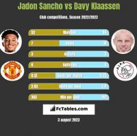 Jadon Sancho vs Davy Klaassen h2h player stats