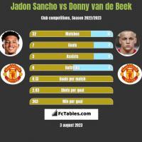 Jadon Sancho vs Donny van de Beek h2h player stats