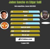 Jadon Sancho vs Edgar Salli h2h player stats