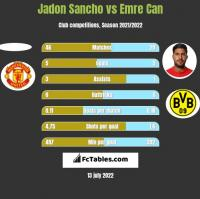 Jadon Sancho vs Emre Can h2h player stats