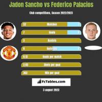 Jadon Sancho vs Federico Palacios h2h player stats