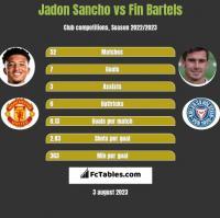 Jadon Sancho vs Fin Bartels h2h player stats