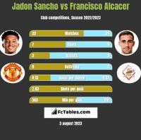 Jadon Sancho vs Francisco Alcacer h2h player stats