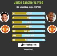 Jadon Sancho vs Fred h2h player stats
