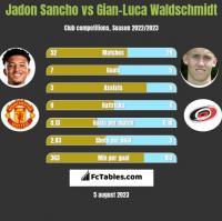 Jadon Sancho vs Gian-Luca Waldschmidt h2h player stats