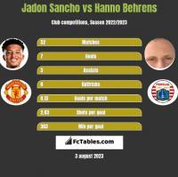 Jadon Sancho vs Hanno Behrens h2h player stats