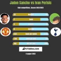 Jadon Sancho vs Ivan Perisić h2h player stats