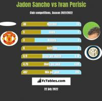 Jadon Sancho vs Ivan Perisic h2h player stats