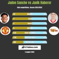Jadon Sancho vs Janik Haberer h2h player stats