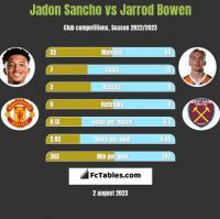 Jadon Sancho vs Jarrod Bowen h2h player stats