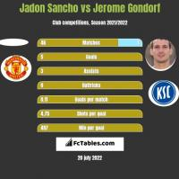 Jadon Sancho vs Jerome Gondorf h2h player stats