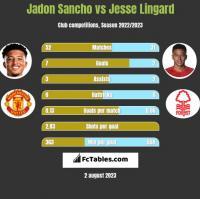 Jadon Sancho vs Jesse Lingard h2h player stats