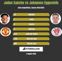 Jadon Sancho vs Johannes Eggestein h2h player stats