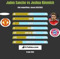 Jadon Sancho vs Joshua Kimmich h2h player stats
