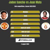 Jadon Sancho vs Juan Mata h2h player stats