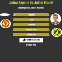 Jadon Sancho vs Julian Brandt h2h player stats