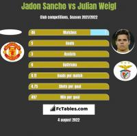 Jadon Sancho vs Julian Weigl h2h player stats