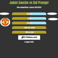 Jadon Sancho vs Kai Proeger h2h player stats