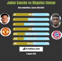 Jadon Sancho vs Kingsley Coman h2h player stats