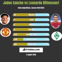 Jadon Sancho vs Leonardo Bittencourt h2h player stats
