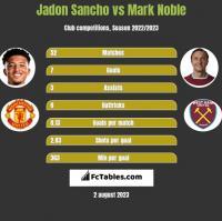 Jadon Sancho vs Mark Noble h2h player stats
