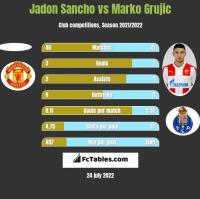 Jadon Sancho vs Marko Grujic h2h player stats
