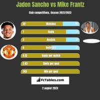 Jadon Sancho vs Mike Frantz h2h player stats