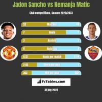 Jadon Sancho vs Nemanja Matic h2h player stats