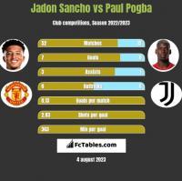 Jadon Sancho vs Paul Pogba h2h player stats