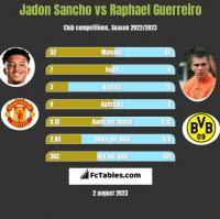 Jadon Sancho vs Raphael Guerreiro h2h player stats