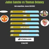 Jadon Sancho vs Thomas Delaney h2h player stats