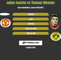 Jadon Sancho vs Thomas Meunier h2h player stats