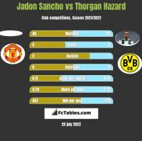 Jadon Sancho vs Thorgan Hazard h2h player stats