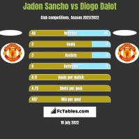 Jadon Sancho vs Diogo Dalot h2h player stats