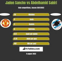 Jadon Sancho vs Abdelhamid Sabiri h2h player stats