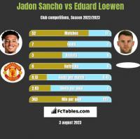 Jadon Sancho vs Eduard Loewen h2h player stats